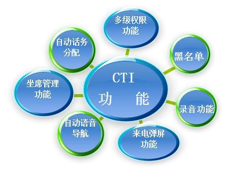 重庆电话营销ope体育·电竞中心